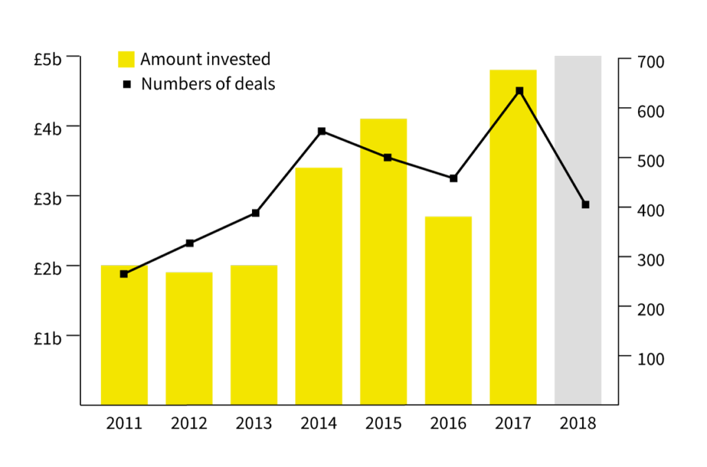 Graph showing UK venture capital investment over time