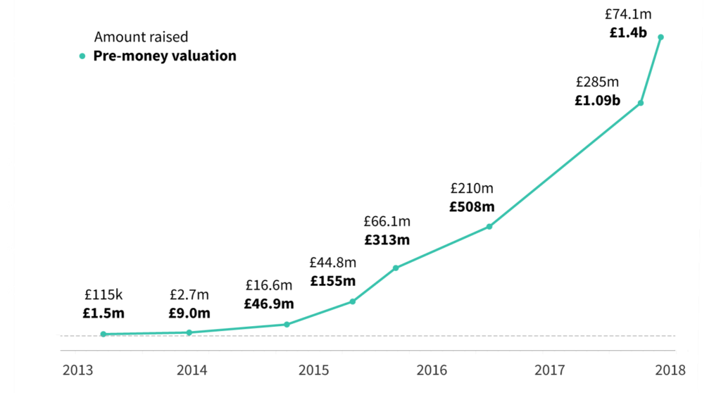 Deliveroo valuation over time