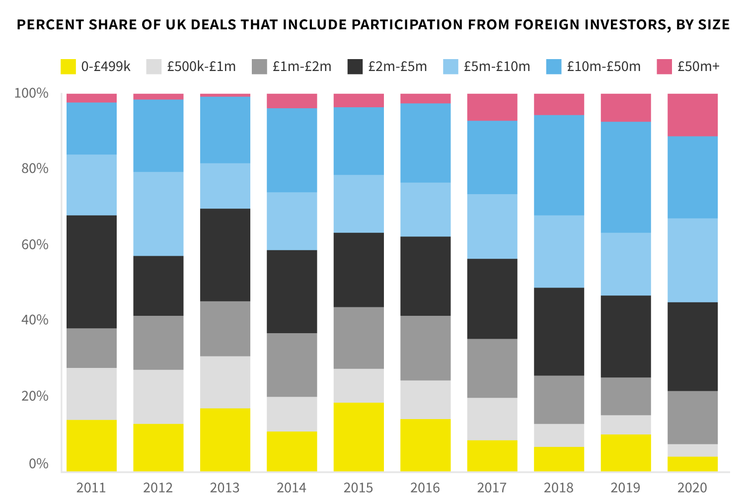 Distribution of deals by size, foreign investors