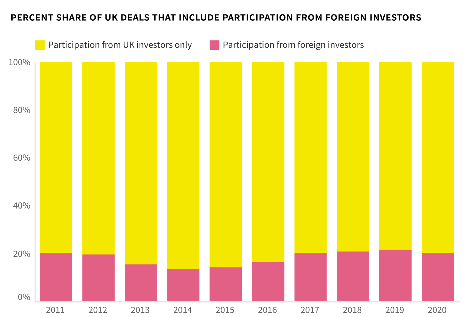 Proportion of UK deals that involve foreign investment