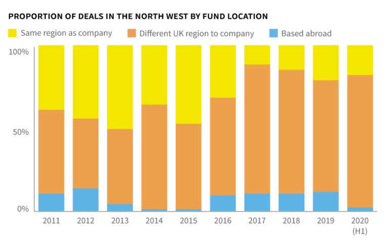 Proportion-of-deals-by-fund-location-north-west